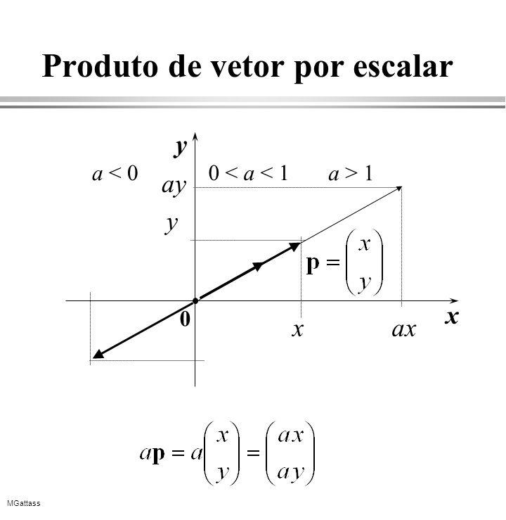 MGattass Produto de vetor por escalar y x 0 x y a < 0 0 < a < 1 a > 1 ax ay