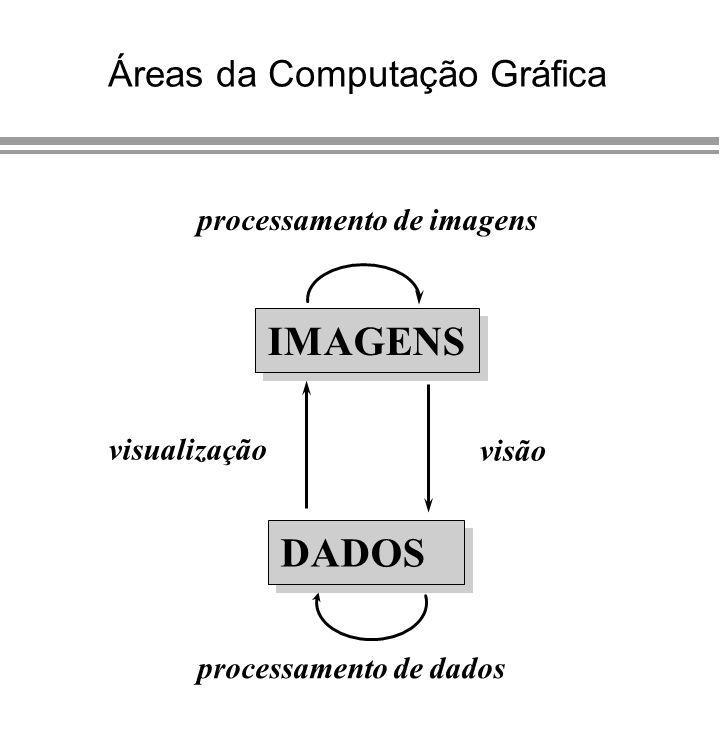 Áreas da Computação Gráfica IMAGENS DADOS processamento de imagens processamento de dados visão visualização