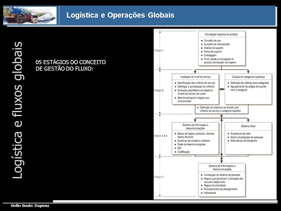 Logística e Operações Globais Helio Souto Dapena Logística e fluxos globais 05 ESTÁGIOS DO CONCEITO DE GESTÃO DO FLUXO: