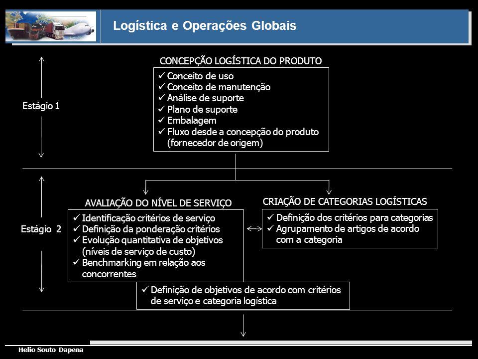 Logística e Operações Globais Helio Souto Dapena Definição de objetivos de acordo com critérios de serviço e categoria logística CONCEPÇÃO LOGÍSTICA D