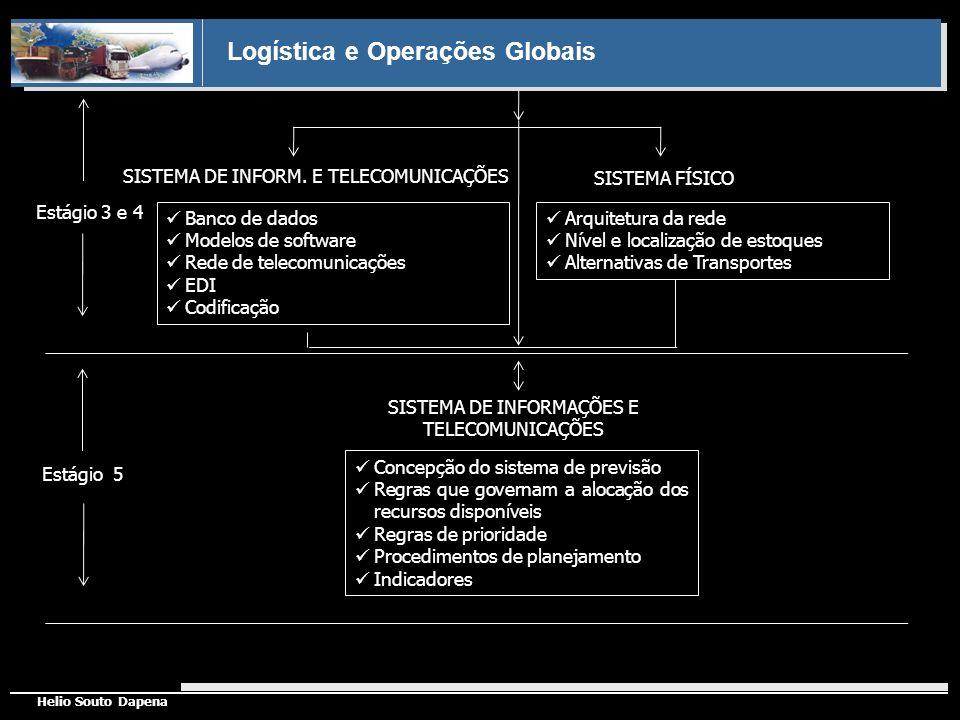 Logística e Operações Globais Helio Souto Dapena SISTEMA DE INFORMAÇÕES E TELECOMUNICAÇÕES Banco de dados Modelos de software Rede de telecomunicações
