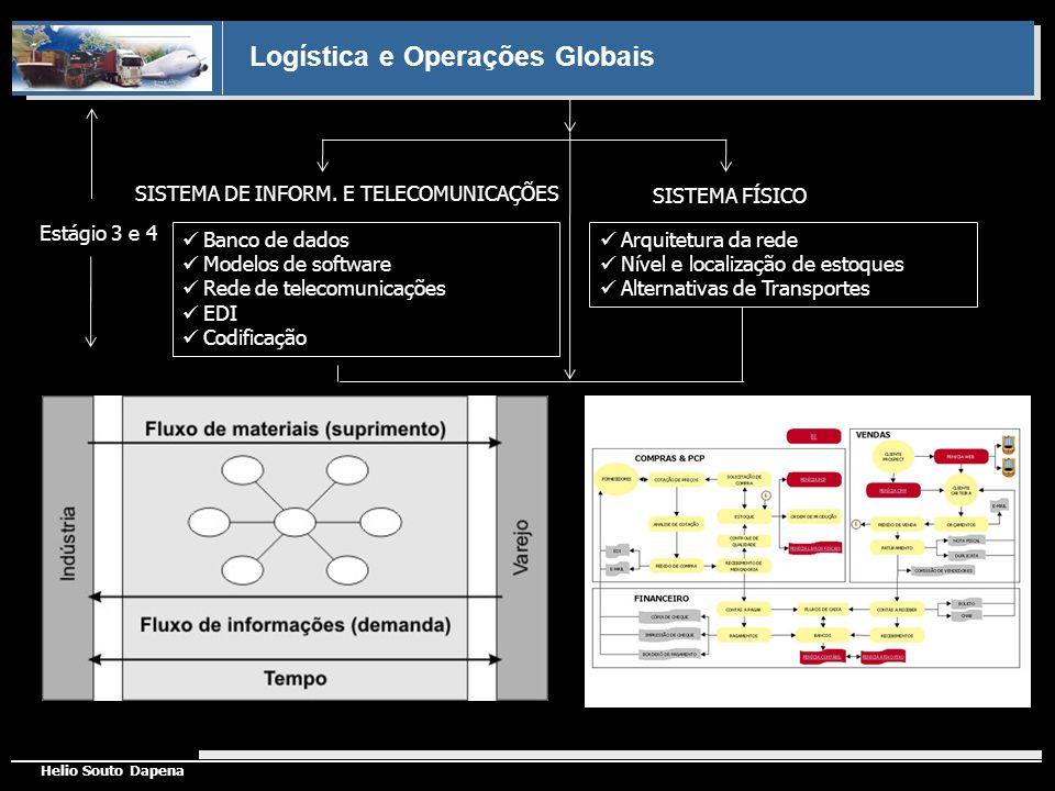 Logística e Operações Globais Helio Souto Dapena Banco de dados Modelos de software Rede de telecomunicações EDI Codificação Arquitetura da rede Nível