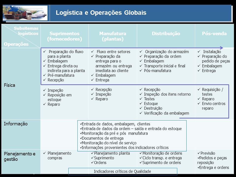 Logística e Operações Globais Helio Souto Dapena Subsitemas logísticos Operações Suprimentos (fornecedores) Manufatura (plantas) DistribuiçãoPós-venda