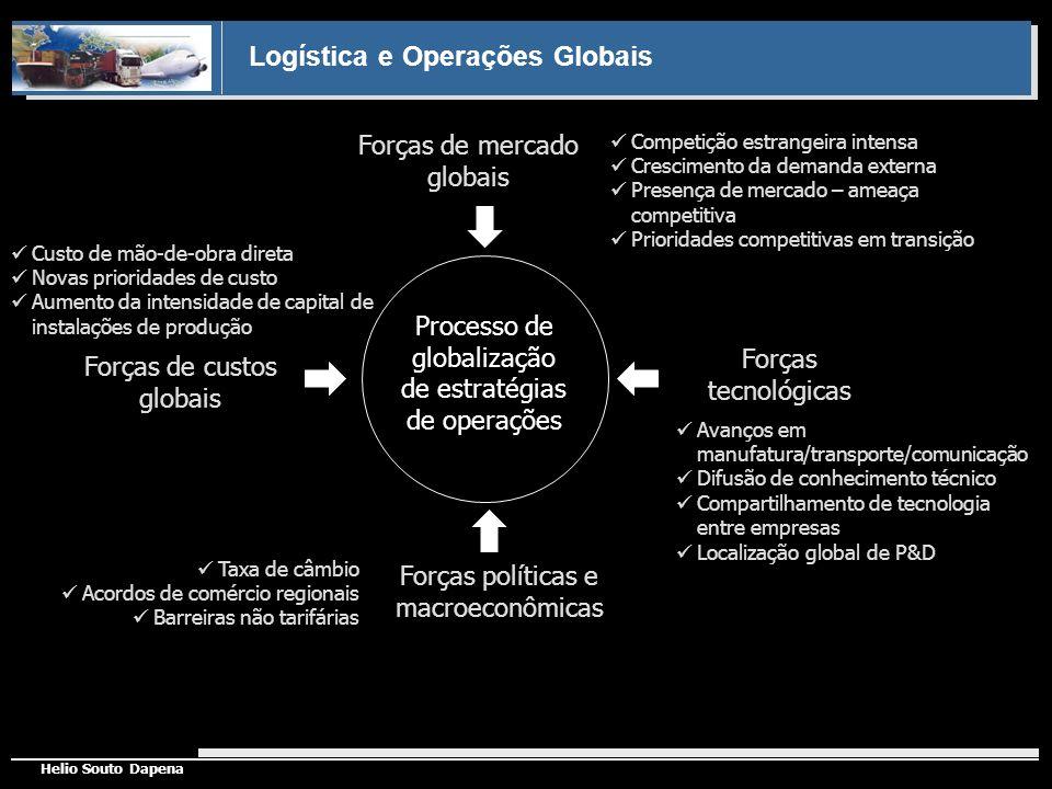 Logística e Operações Globais Helio Souto Dapena Forças de mercado globais Forças tecnológicas Forças de custos globais Forças políticas e macroeconôm