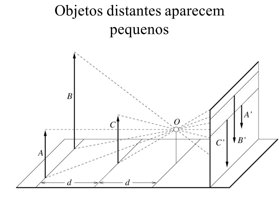 Composição com sistema local móvel x yLyL x y xLxL R x,x L y,y L xLxL yLyL TLTL x y p 2 = R T pp 1 = T p e p 2 = R p 1 x T R y xx yy p 3 = R p e p 2 = T L p 3 p 2 = R T R -1 R p p 2 = R T p ou p2p2