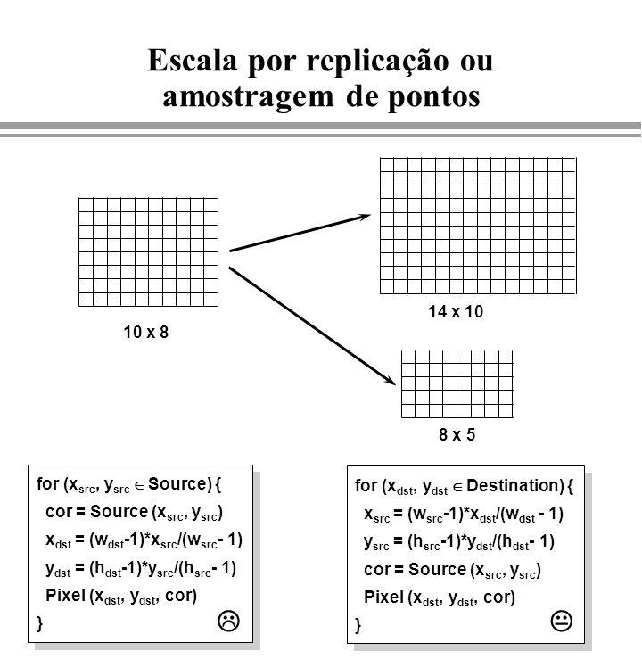 Escala por replicação ou amostragem de pontos 10 x 8 14 x 10 8 x 5 for (x src, y src Source) { cor = Source (x src, y src ) x dst = (w dst -1)*x src /