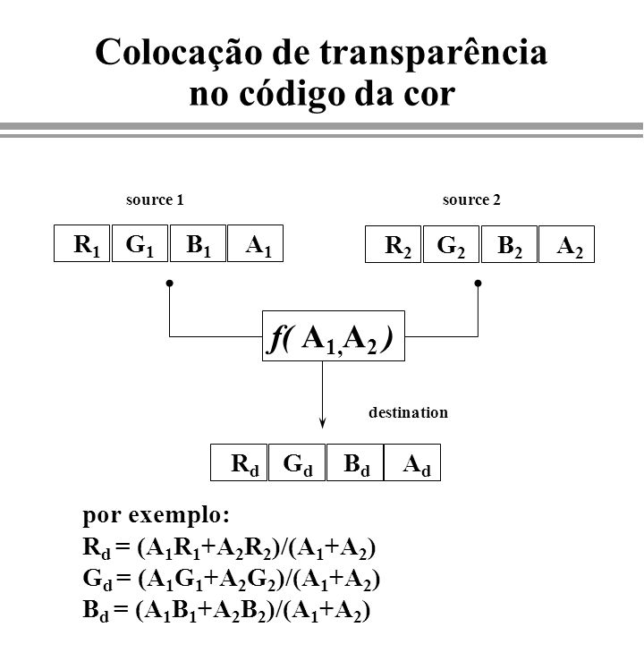 Colocação de transparência no código da cor R1R1 G1G1 B1B1 A1A1 R2R2 G2G2 B2B2 A2A2 source 1 destination RdRd GdGd BdBd AdAd f( A 1, A 2 ) por exemplo