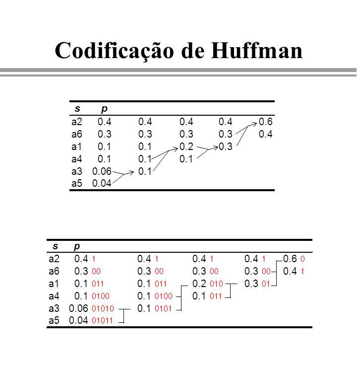Codificação de Huffman sp a20.4 0.6 a60.3 0.4 a10.1 0.20.3 a40.1 a30.060.1 a50.04 sp a20.4 1 1 1 1 0.6 0 a60.3 00 0.3 00 0.3 00 0.3 00 0.4 1 a10.1 011
