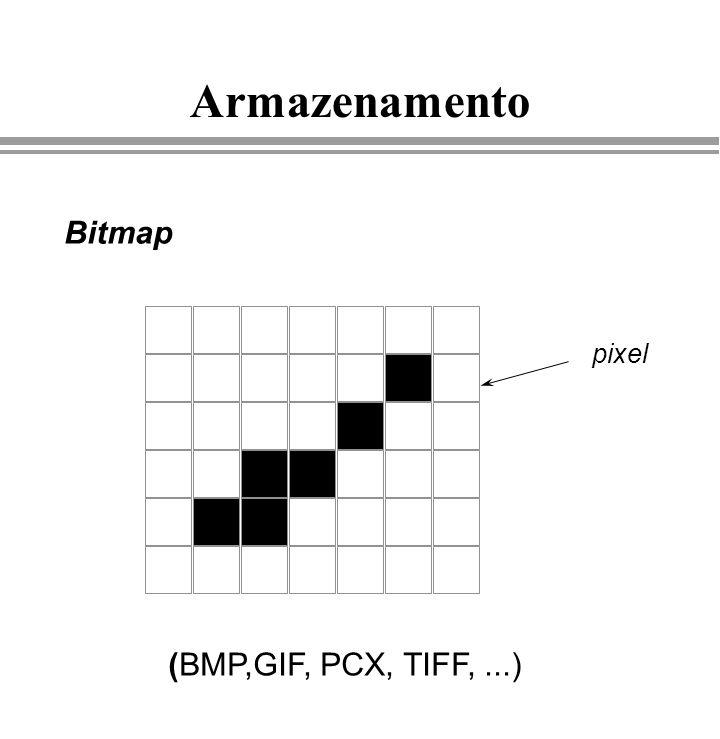 Armazenamento Bitmap pixel (BMP,GIF, PCX, TIFF,...)