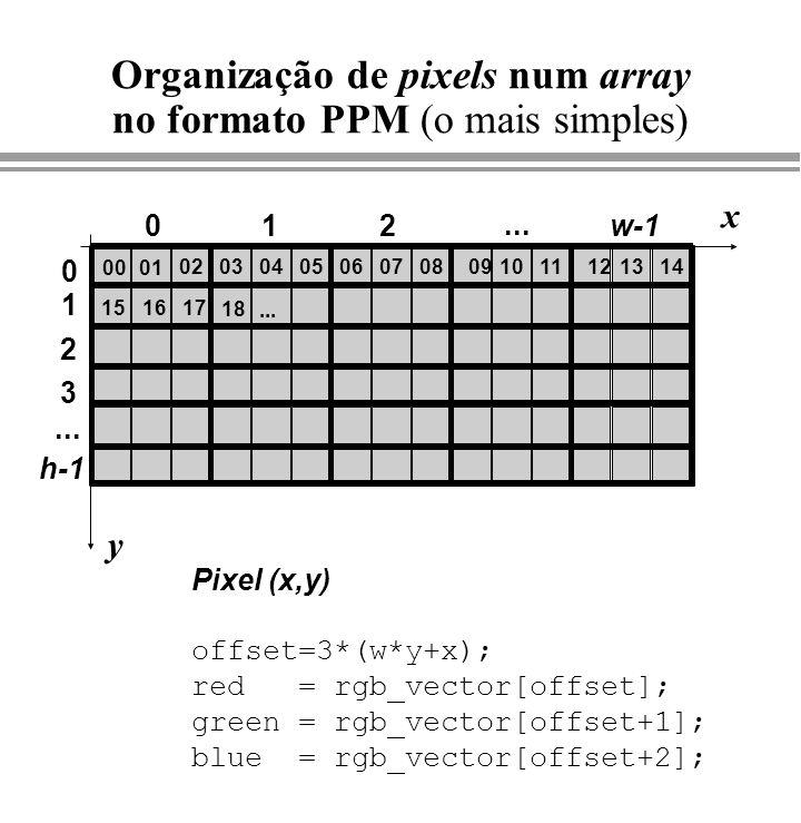 Organização de pixels num array no formato PPM (o mais simples) 0001 02080706050304100911 012... 131214 w-1 151617 18... x y Pixel (x,y) offset=3*(w*y