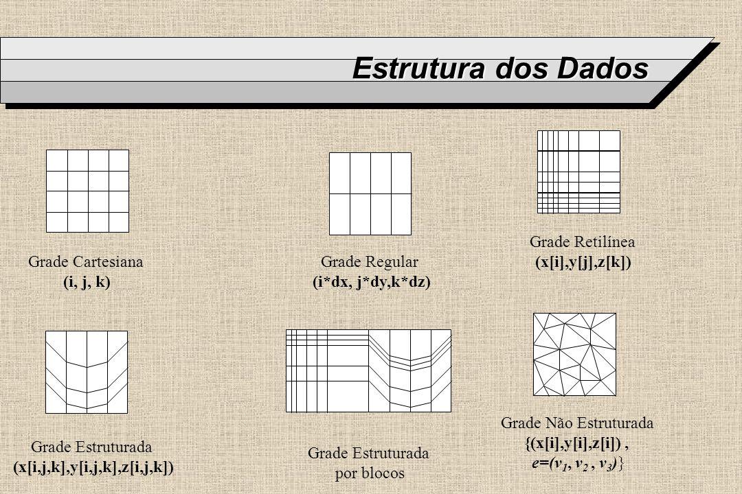Estrutura dos Dados Grade Cartesiana (i, j, k) Grade Regular (i*dx, j*dy,k*dz) Grade Retilínea (x[i],y[j],z[k]) Grade Estruturada (x[i,j,k],y[i,j,k],z