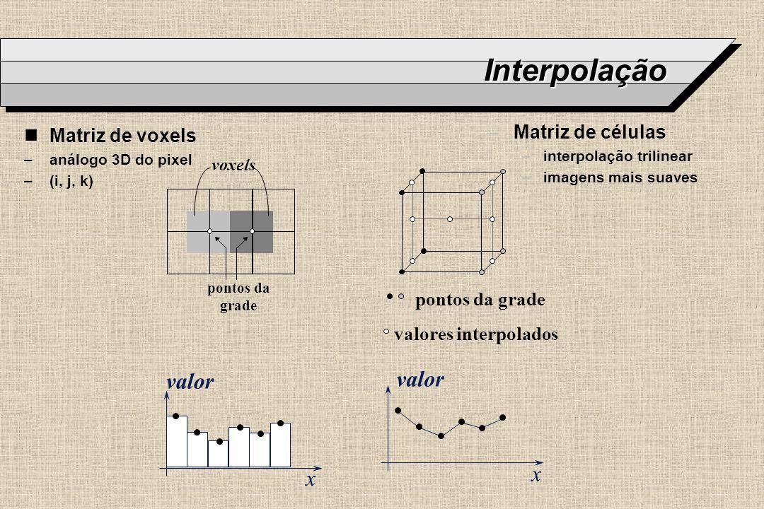 Interpolação pontos da grade voxels valores interpolados pontos da grade valor x x nMatriz de voxels –análogo 3D do pixel –(i, j, k) –Matriz de célula