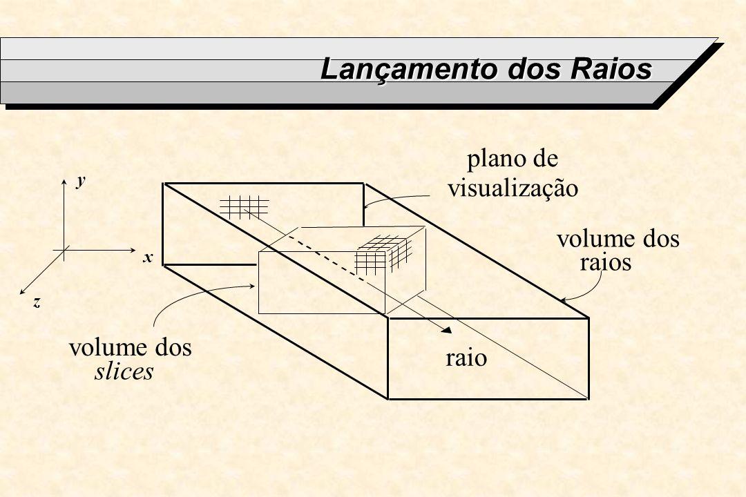Lançamento dos Raios volume dos raios volume dos slices plano de visualização raio x y z