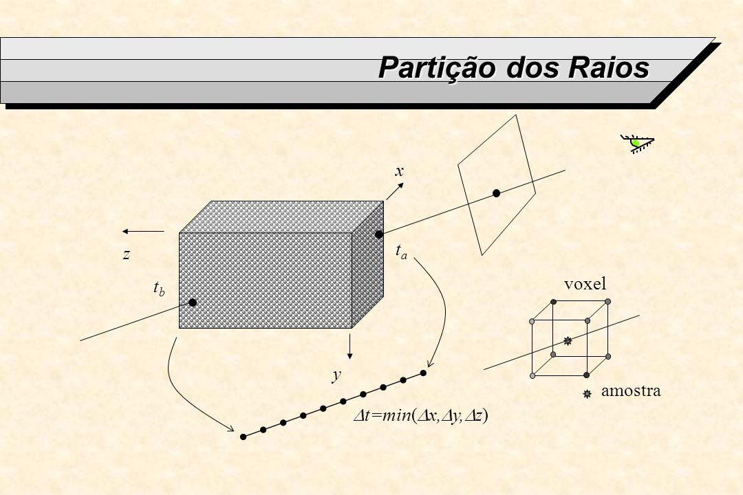Partição dos Raios x y z tata tbtb t=min( x, y, z) amostra voxel