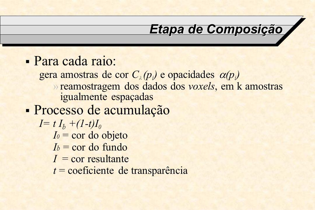 Etapa de Composição Para cada raio: gera amostras de cor C (p i ) e opacidades (p i ) »reamostragem dos dados dos voxels, em k amostras igualmente esp