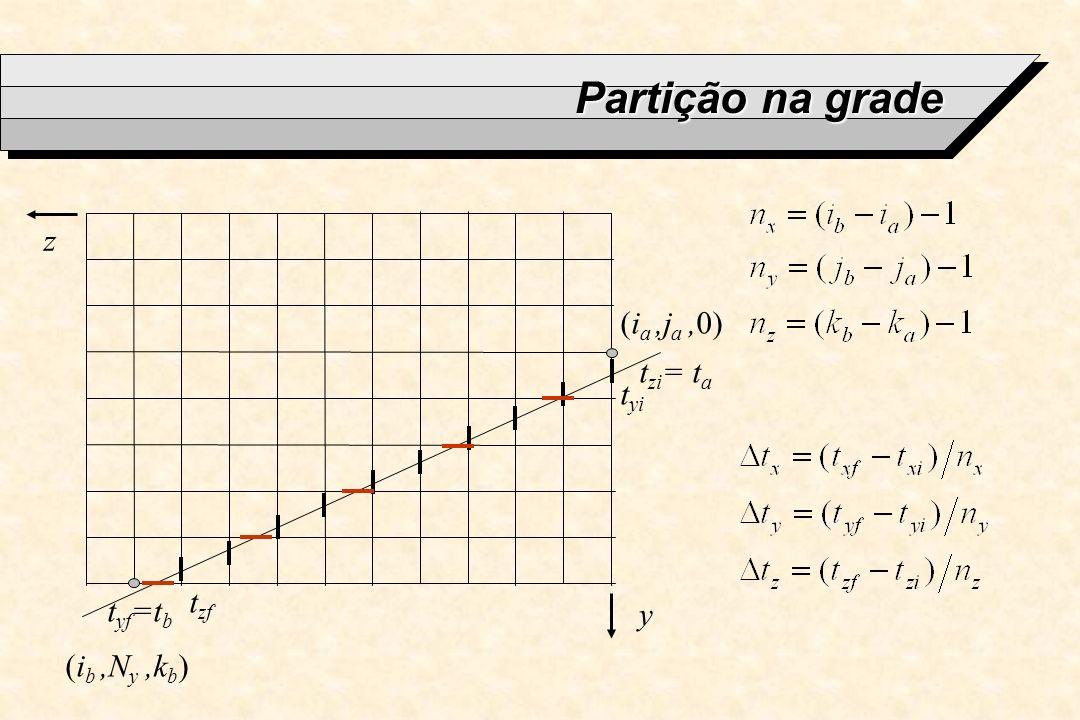 Partição na grade t zi = t a t yf =t b y z t yi t zf (i a,j a,0) (i b,N y,k b )
