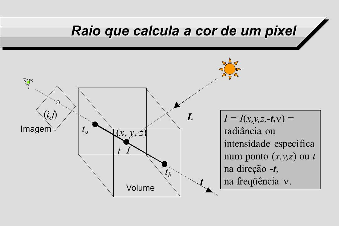 Raio que calcula a cor de um pixel t L tata tbtb t (x, y, z) (i,j) Imagem Volume I = I(x,y,z,-t, ) = radiância ou intensidade específica num ponto (x,