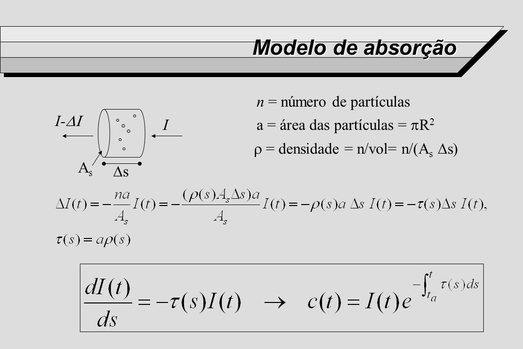 Modelo de absorção n = número de partículas a = área das partículas = R 2 = densidade = n/vol= n/(A s s) I AsAs s I-