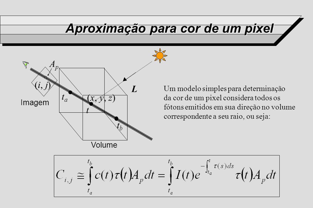 Aproximação para cor de um pixel L tata tbtb t (x, y, z) (i, j) Imagem Volume ApAp Um modelo simples para determinação da cor de um pixel considera to