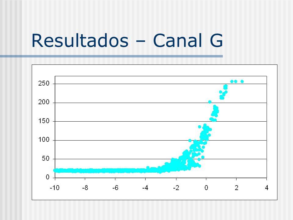 Resultados – Canal G