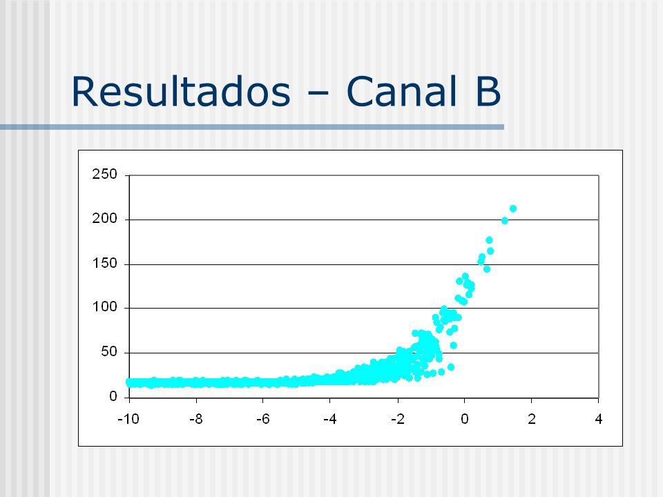 Resultados – Canal B
