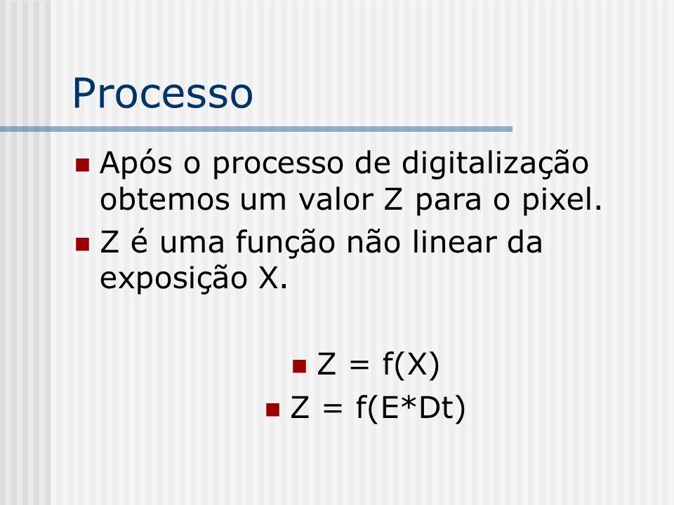 Processo Após o processo de digitalização obtemos um valor Z para o pixel.