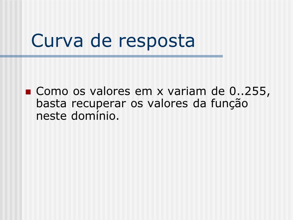 Curva de resposta Como os valores em x variam de 0..255, basta recuperar os valores da função neste domínio.