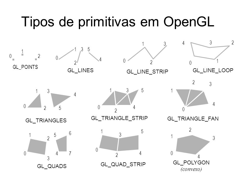 Tipos de primitivas em OpenGL GL_LINES 0 1 2 35 4 GL_LINE_STRIP 0 1 2 3 GL_LINE_LOOP 0 1 23 4 GL_POLYGON (convexo) 0 4 3 2 1 GL_QUADS 0 3 2 1 47 6 5 G