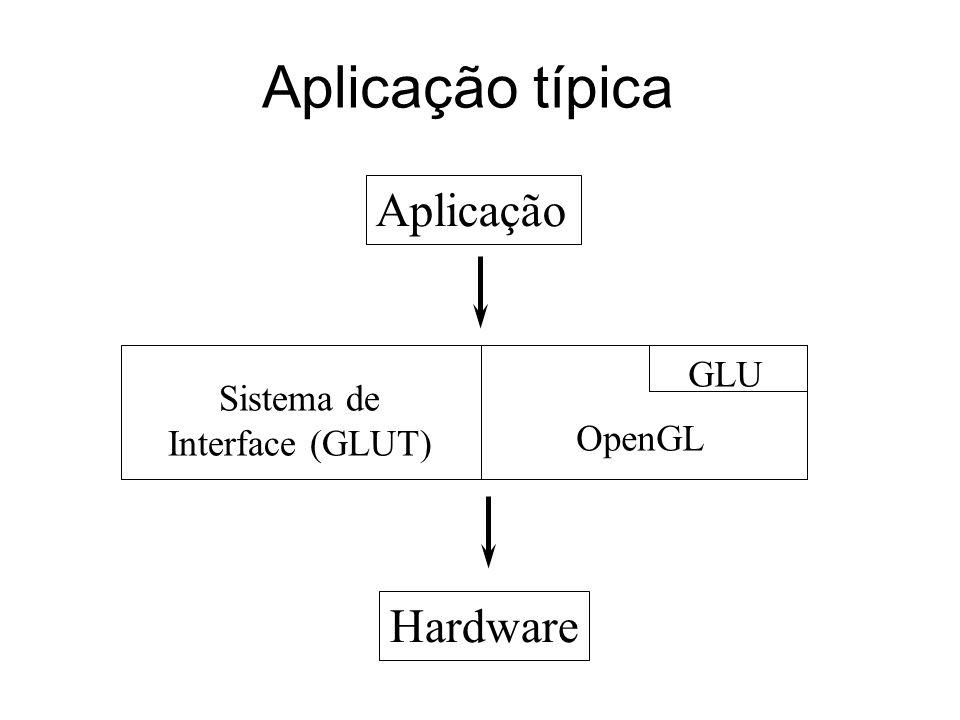 Aplicação típica Aplicação Sistema de Interface (GLUT) OpenGL GLU Hardware
