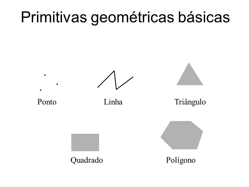 Tipos de primitivas em OpenGL GL_LINES 0 1 2 35 4 GL_LINE_STRIP 0 1 2 3 GL_LINE_LOOP 0 1 23 4 GL_POLYGON (convexo) 0 4 3 2 1 GL_QUADS 0 3 2 1 47 6 5 GL_QUAD_STRIP 0 3 1 2 4 5 GL_TRIANGLES 0 1 2 3 4 5 GL_TRIANGLE_STRIP 1 0 2 3 4 5 GL_TRIANGLE_FAN 0 1 2 3 4 GL_POINTS 0 1 2
