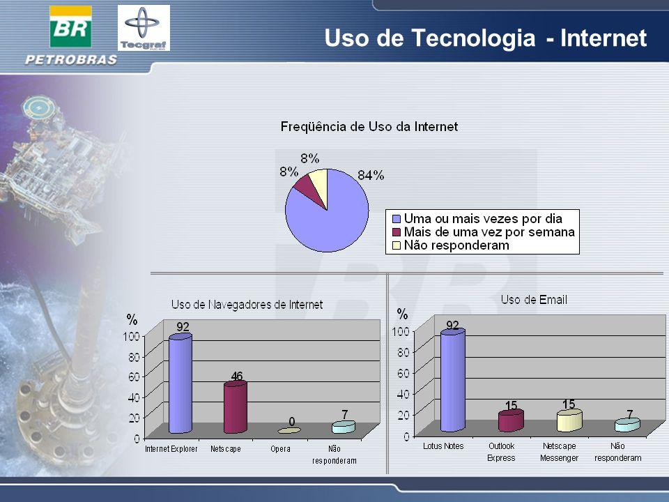 Uso de Tecnologia - Internet