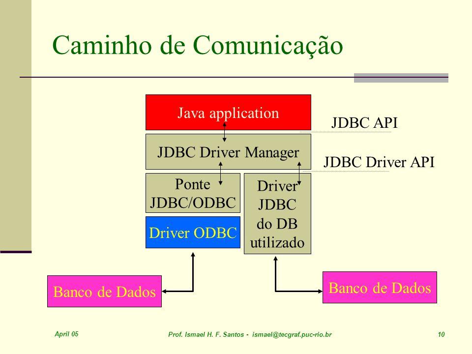 April 05 Prof. Ismael H. F. Santos - ismael@tecgraf.puc-rio.br 10 Caminho de Comunicação Java application JDBC Driver Manager Driver JDBC do DB utiliz