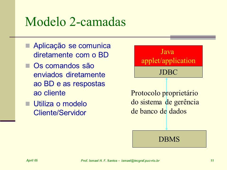 April 05 Prof. Ismael H. F. Santos - ismael@tecgraf.puc-rio.br 11 Modelo 2-camadas Aplicação se comunica diretamente com o BD Os comandos são enviados