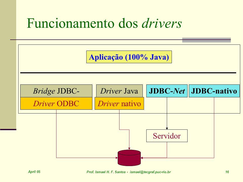 April 05 Prof. Ismael H. F. Santos - ismael@tecgraf.puc-rio.br 16 Funcionamento dos drivers Aplicação (100% Java) Bridge JDBC- ODBC Driver ODBC Driver