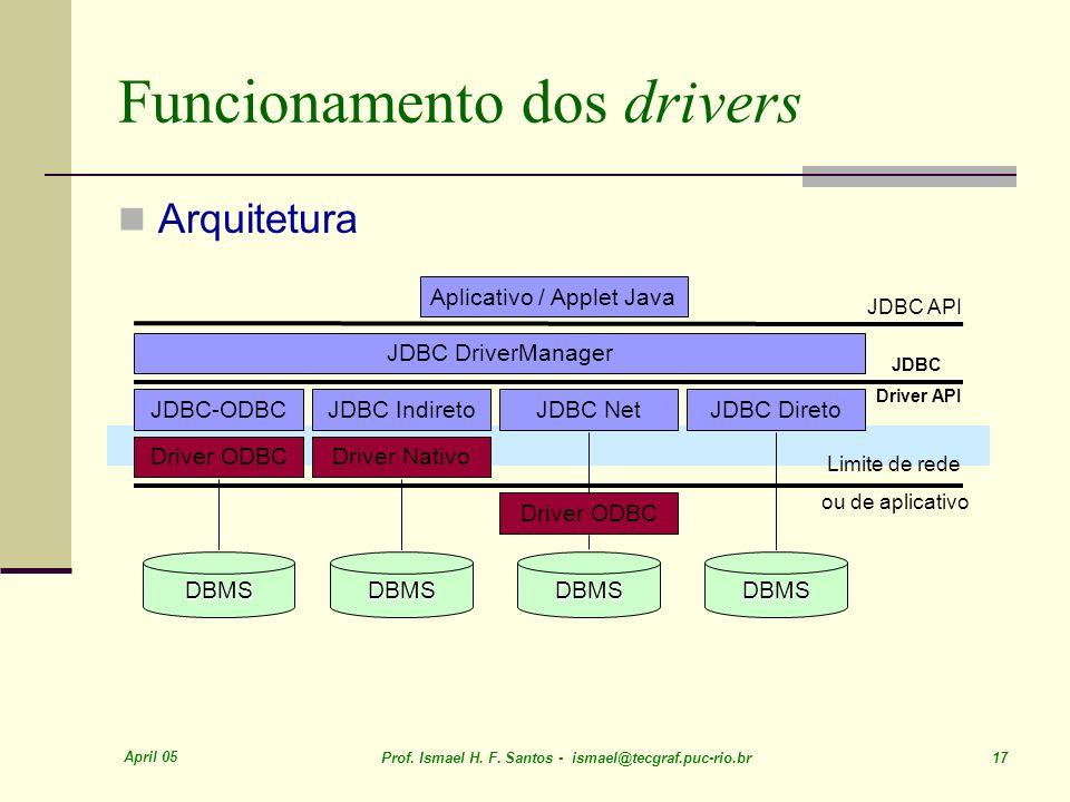 April 05 Prof. Ismael H. F. Santos - ismael@tecgraf.puc-rio.br 17 Funcionamento dos drivers Arquitetura DBMSDBMSDBMS JDBC DriverManager JDBC-ODBC Driv
