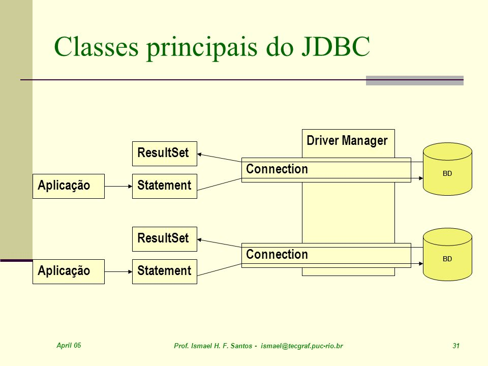 April 05 Prof. Ismael H. F. Santos - ismael@tecgraf.puc-rio.br 31 Classes principais do JDBC Driver Manager Connection Statement ResultSet Statement R
