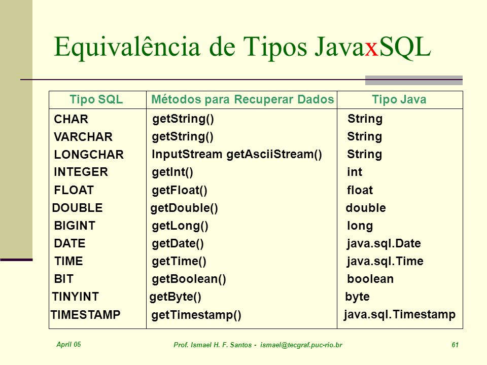 April 05 Prof. Ismael H. F. Santos - ismael@tecgraf.puc-rio.br 61 Equivalência de Tipos JavaxSQL Tipo SQL Métodos para Recuperar Dados Tipo Java CHAR