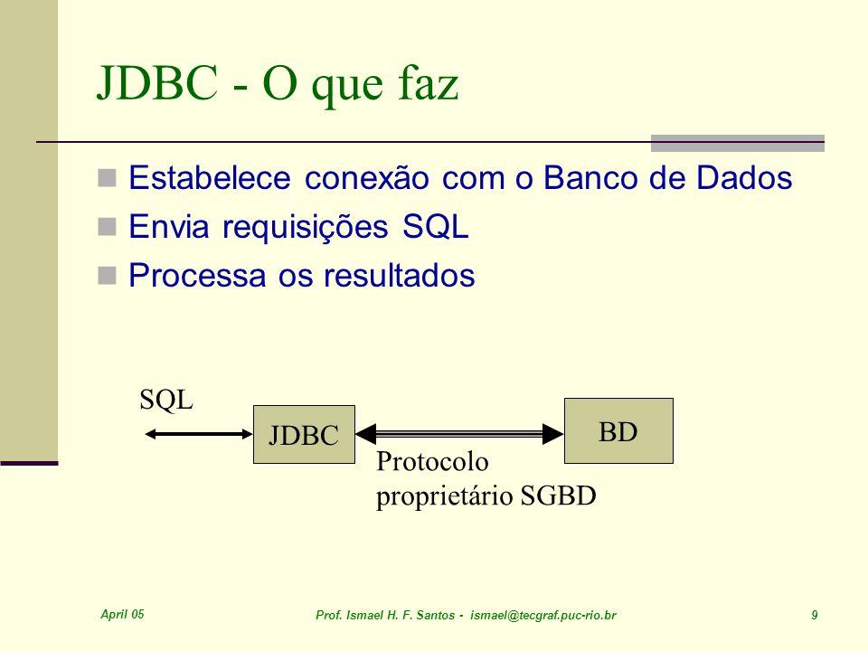 April 05 Prof. Ismael H. F. Santos - ismael@tecgraf.puc-rio.br 9 JDBC - O que faz Estabelece conexão com o Banco de Dados Envia requisições SQL Proces