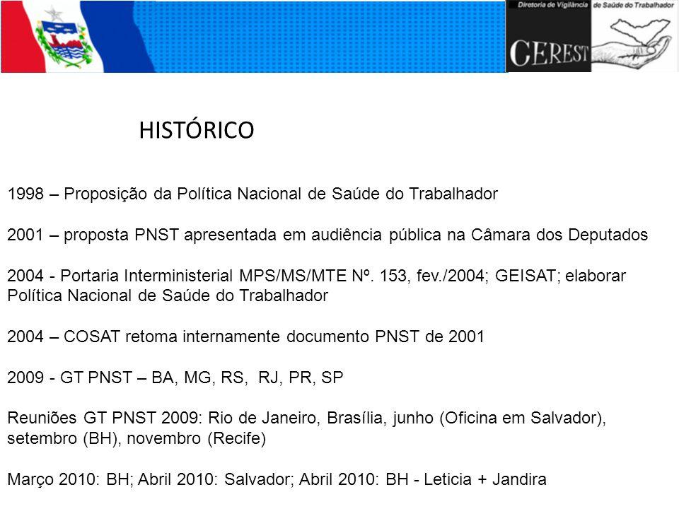 HISTÓRICO 1998 – Proposição da Política Nacional de Saúde do Trabalhador 2001 – proposta PNST apresentada em audiência pública na Câmara dos Deputados