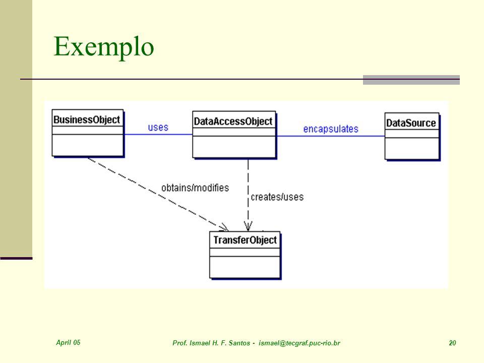 April 05 Prof. Ismael H. F. Santos - ismael@tecgraf.puc-rio.br 20 Exemplo