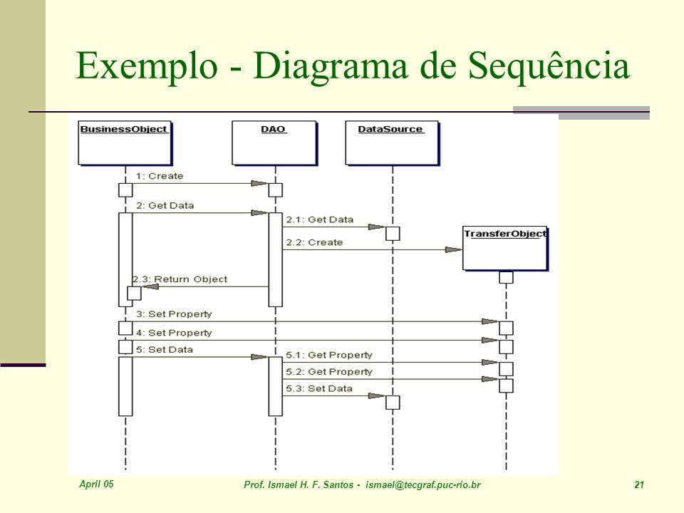 April 05 Prof. Ismael H. F. Santos - ismael@tecgraf.puc-rio.br 21 Exemplo - Diagrama de Sequência