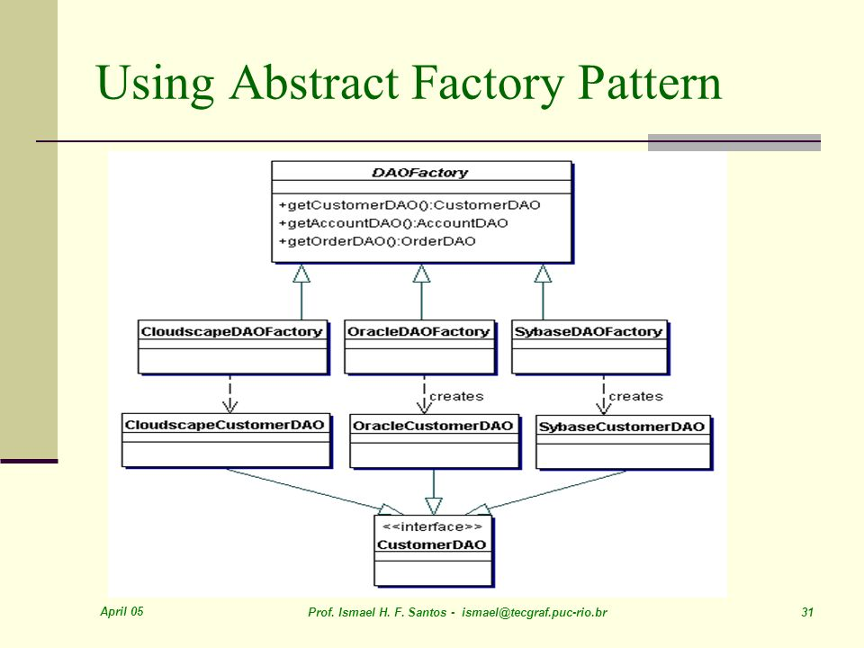 April 05 Prof. Ismael H. F. Santos - ismael@tecgraf.puc-rio.br 31 Using Abstract Factory Pattern