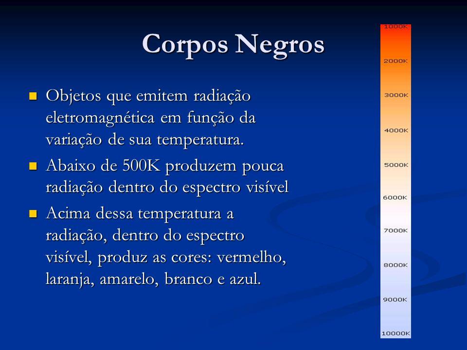 Corpos Negros Objetos que emitem radiação eletromagnética em função da variação de sua temperatura. Objetos que emitem radiação eletromagnética em fun