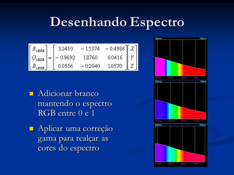 Desenhando Espectro Adicionar branco mantendo o espectro RGB entre 0 e 1 Adicionar branco mantendo o espectro RGB entre 0 e 1 Aplicar uma correção gam