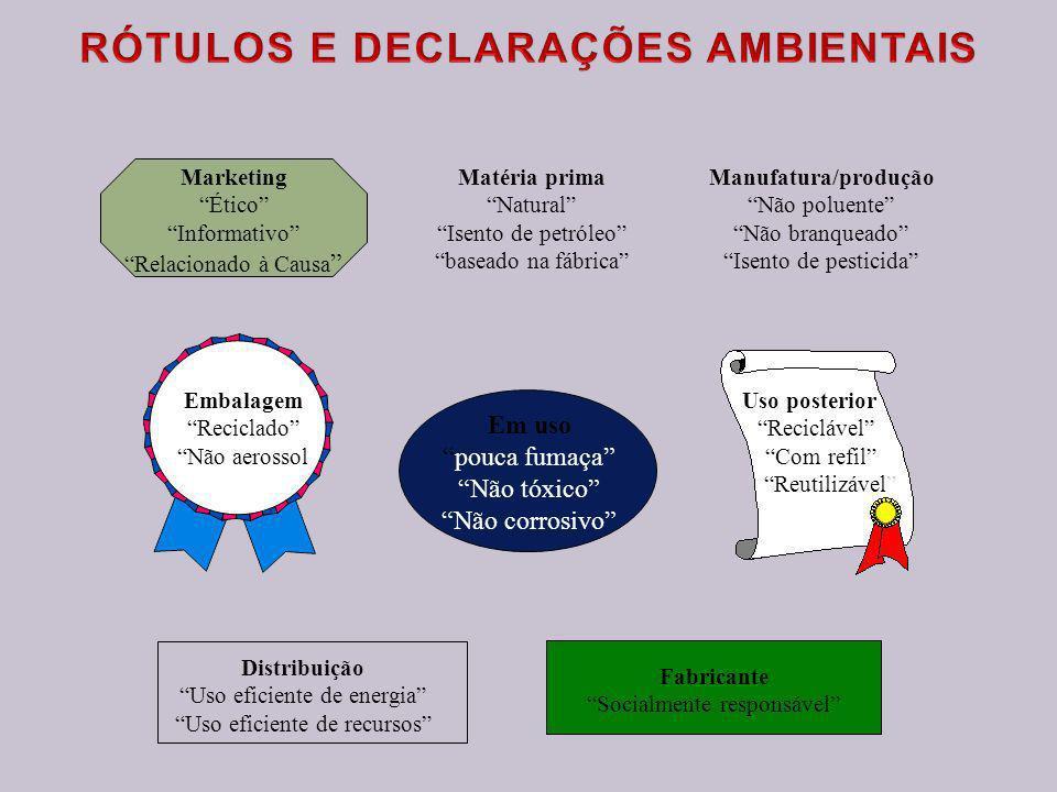 u Natureza voluntária u Consideração da legislação u Seletividade u Critérios ambientais do produto - Consideração do ciclo de vida - Revisão periódic