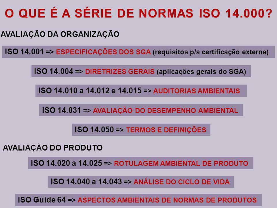 ISO 14.001 => ESPECIFICAÇÕES DOS SGA (requisitos p/a certificação externa) ISO 14.004 => DIRETRIZES GERAIS (aplicações gerais do SGA) ISO 14.010 a 14.012 e 14.015 => AUDITORIAS AMBIENTAIS ISO 14.040 a 14.043 => ANÁLISE DO CICLO DE VIDA ISO 14.020 a 14.025 => ROTULAGEM AMBIENTAL DE PRODUTO ISO 14.050 => TERMOS E DEFINIÇÕES ISO Guide 64 => ASPECTOS AMBIENTAIS DE NORMAS DE PRODUTOS ISO 14.031 => AVALIAÇÃO DO DESEMPENHO AMBIENTAL AVALIAÇÃO DA ORGANIZAÇÃO AVALIAÇÃO DO PRODUTO