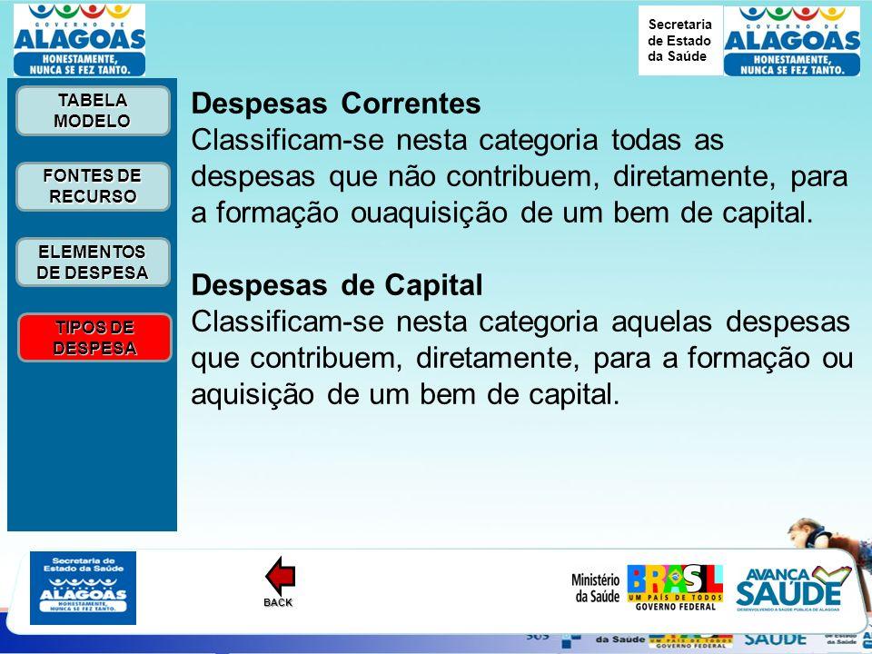 Secretaria de Estado da Saúde ELEMENTOS DE DESPESA ELEMENTOS DE DESPESA FONTES DE RECURSO FONTES DE RECURSO TABELA MODELO TABELA MODELO TIPOS DE DESPESA TIPOS DE DESPESABACK Despesas Correntes Classificam-se nesta categoria todas as despesas que não contribuem, diretamente, para a formação ouaquisição de um bem de capital.