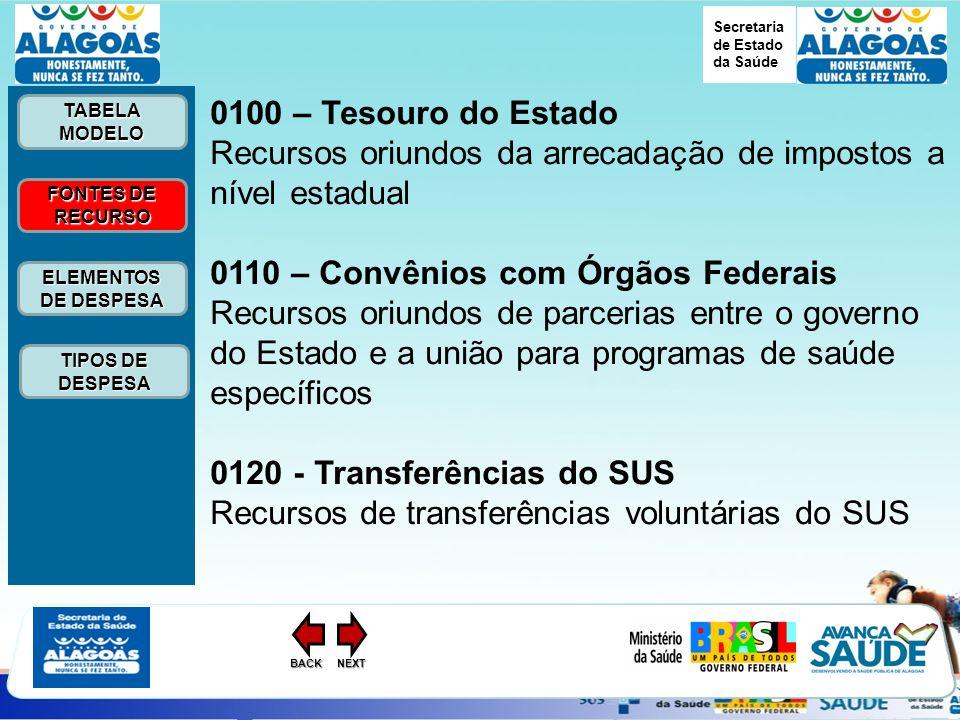 Secretaria de Estado da Saúde ELEMENTOS DE DESPESA ELEMENTOS DE DESPESA FONTES DE RECURSO FONTES DE RECURSO TABELA MODELO TABELA MODELO TIPOS DE DESPESA TIPOS DE DESPESANEXTBACK 0100 – Tesouro do Estado Recursos oriundos da arrecadação de impostos a nível estadual 0110 – Convênios com Órgãos Federais Recursos oriundos de parcerias entre o governo do Estado e a união para programas de saúde específicos 0120 - Transferências do SUS Recursos de transferências voluntárias do SUS
