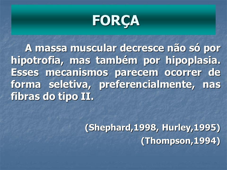 A massa muscular decresce não só por hipotrofia, mas também por hipoplasia. Esses mecanismos parecem ocorrer de forma seletiva, preferencialmente, nas