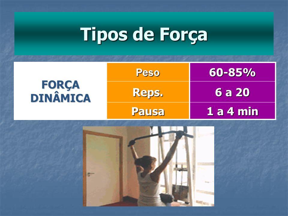 Tipos de Força FORÇA DINÂMICA Peso60-85%Reps. 6 a 20 Pausa 1 a 4 min